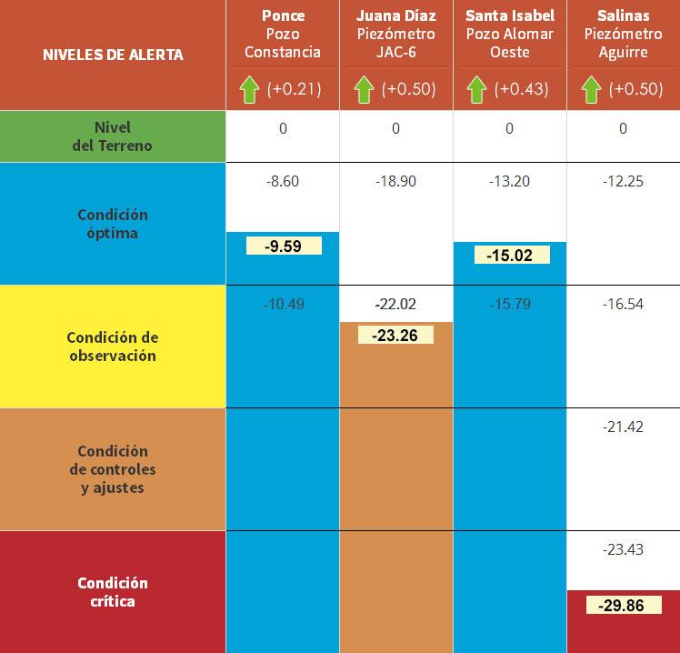 Tabla de acuíferos 11-5-15